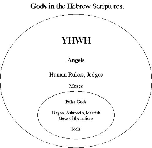 the one true god for the hebrew people The many names of the one true god in  the many names of god  modern scholars do not recognize this form as a legitimate name for the hebrew god and dismiss it .